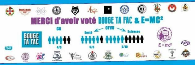 Bilan de l'élection des représentants étudiants dans les conseils centraux (UT3)